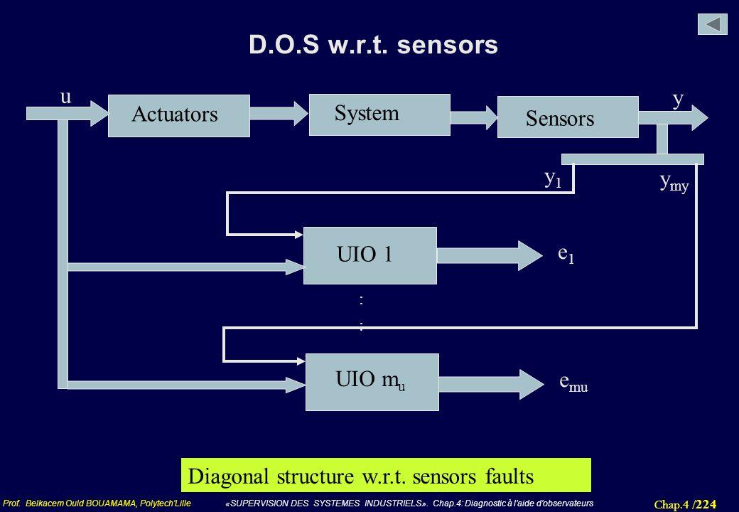 D.O.S w.r.t. sensors u y Actuators System Sensors y1 ymy e1 UIO 1
