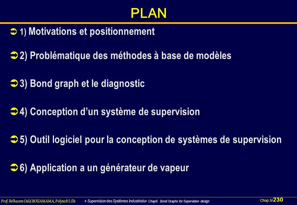 PLAN 2) Problématique des méthodes à base de modèles