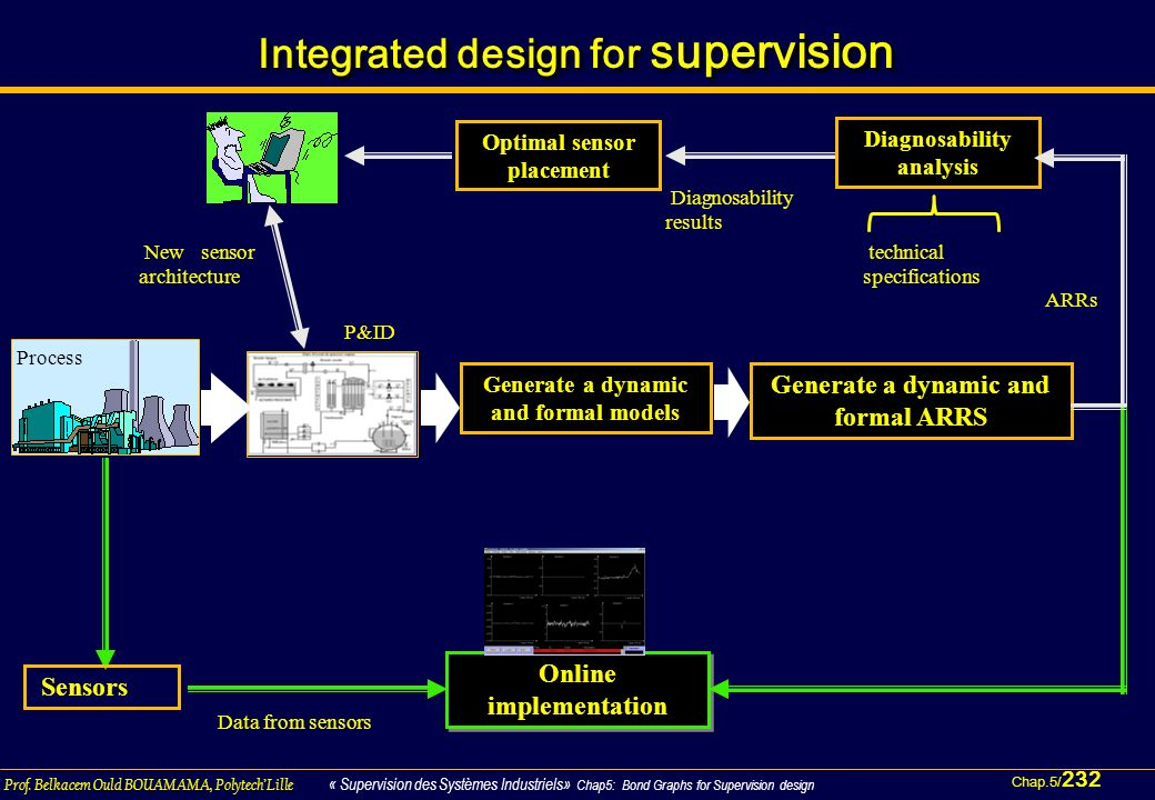 Integrated design for supervision