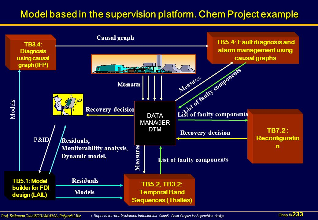 Model based in the supervision platform. Chem Project example