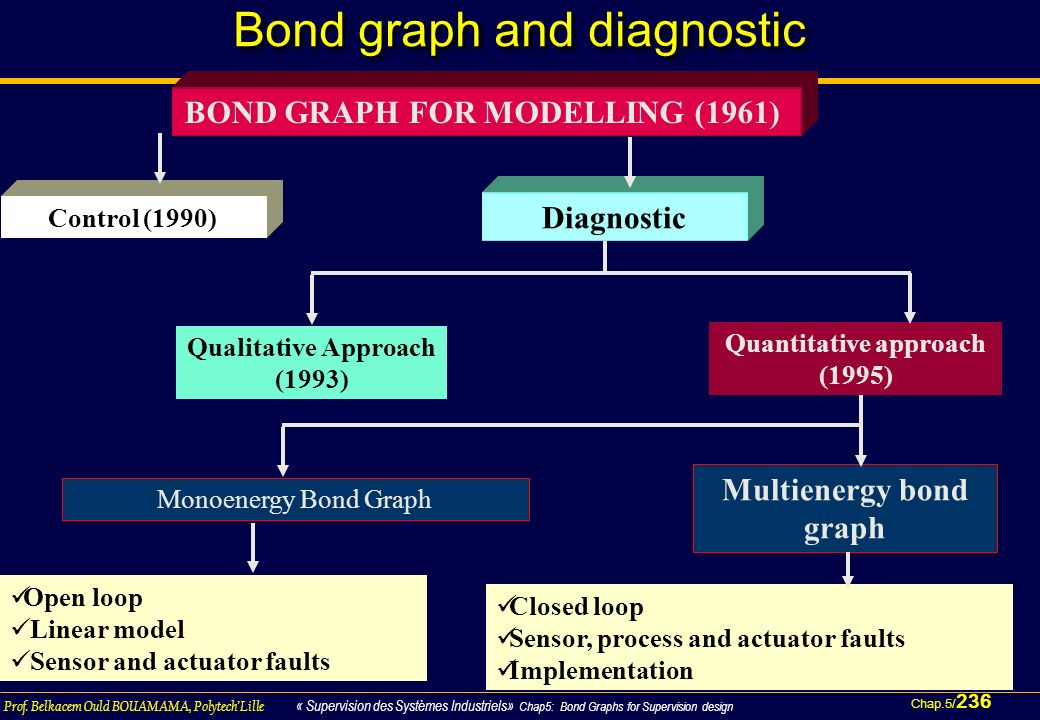 Bond graph and diagnostic