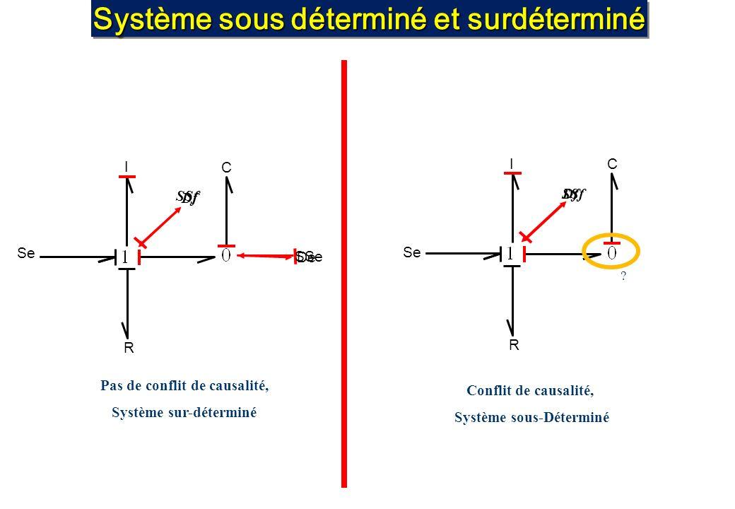 Système sous déterminé et surdéterminé