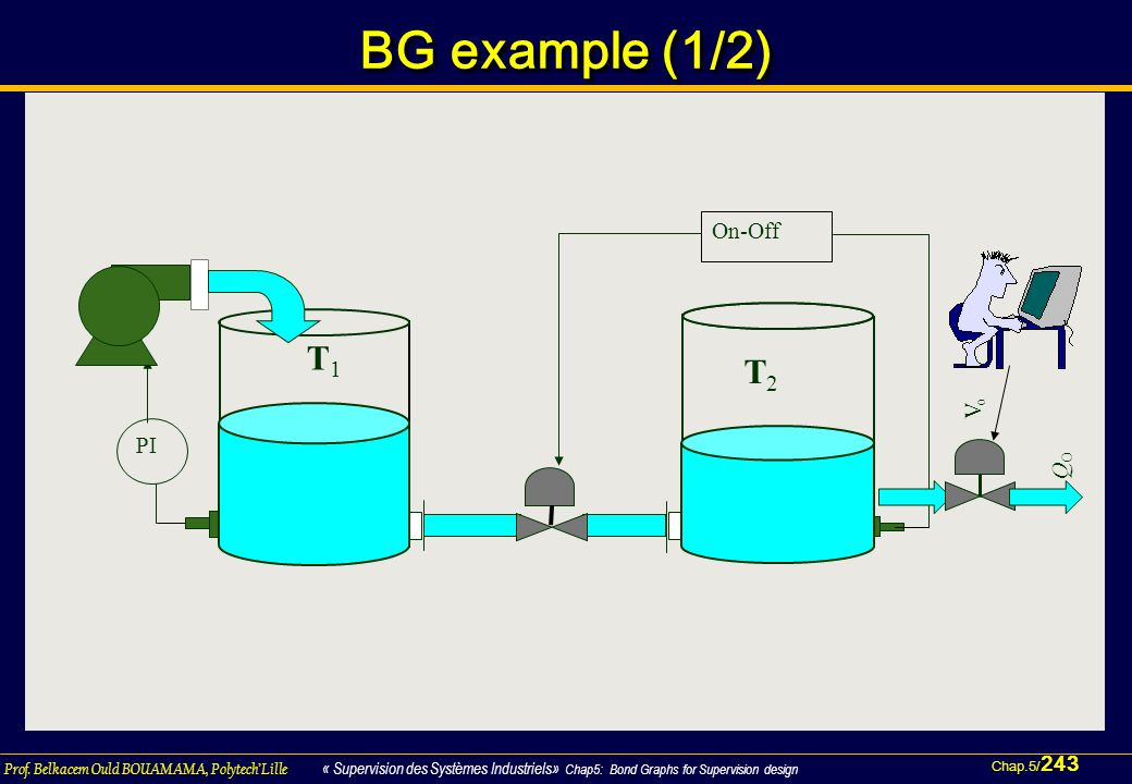 BG example (1/2) T2 On-Off Vo QO PI T1