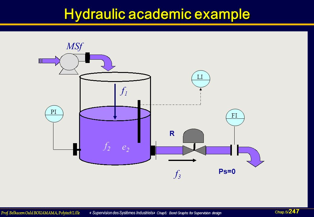 Hydraulic academic example