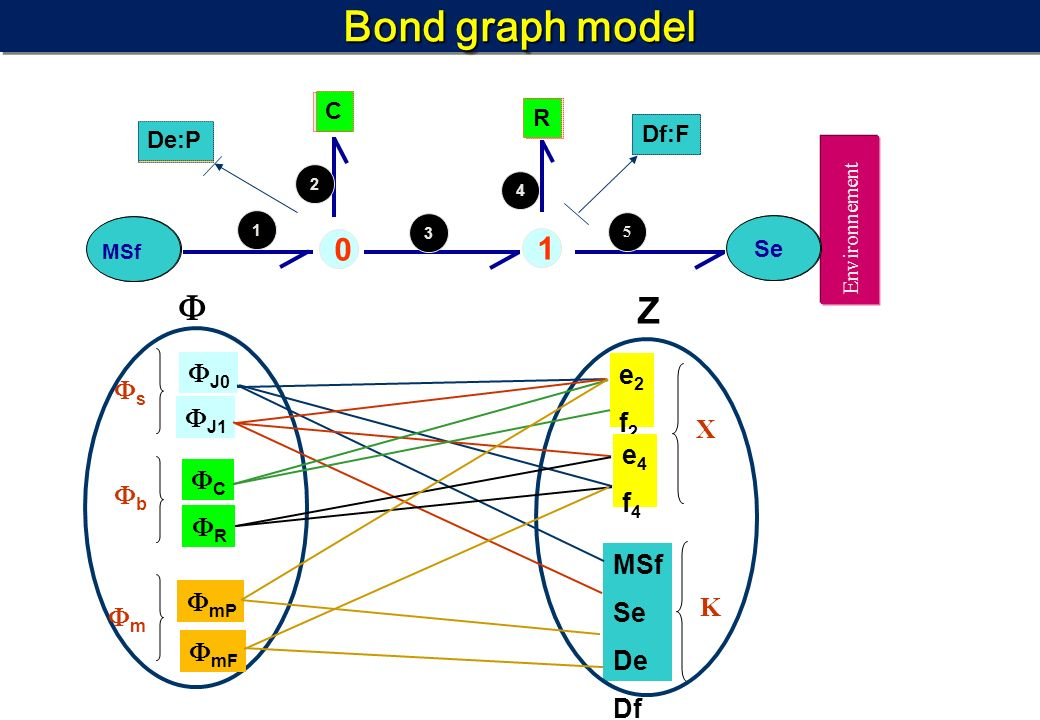 Bond graph model  Z 1 J0 e2 s f2 J1 X e4 f4 C b R MSf Se mP De