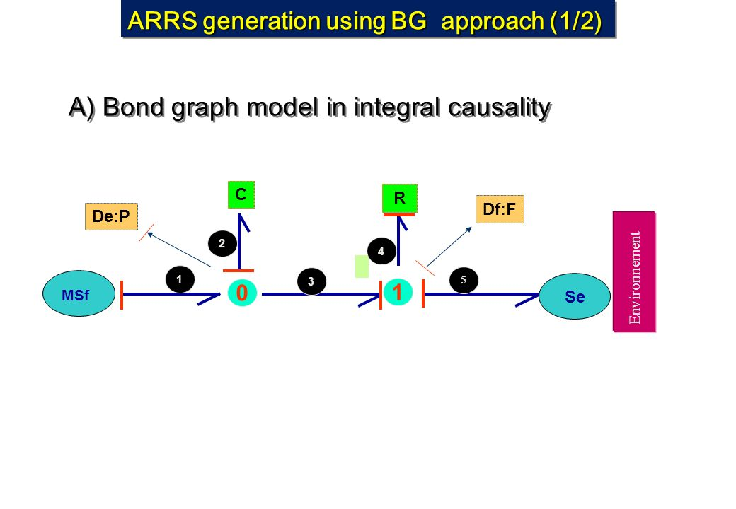 ARRS generation using BG approach (1/2)