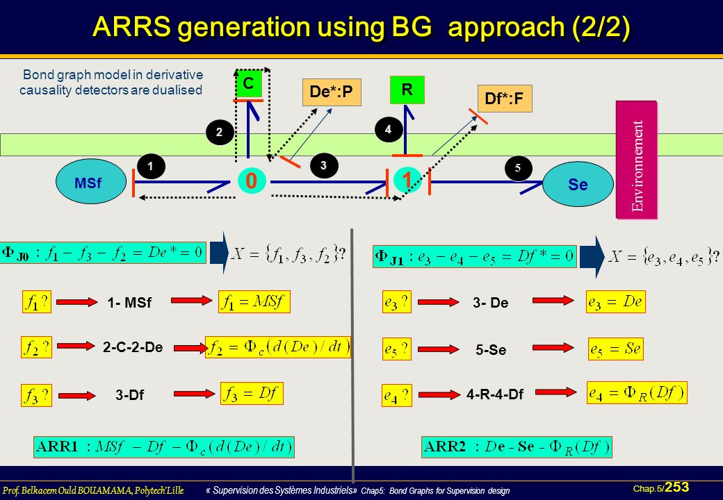 ARRS generation using BG approach (2/2)