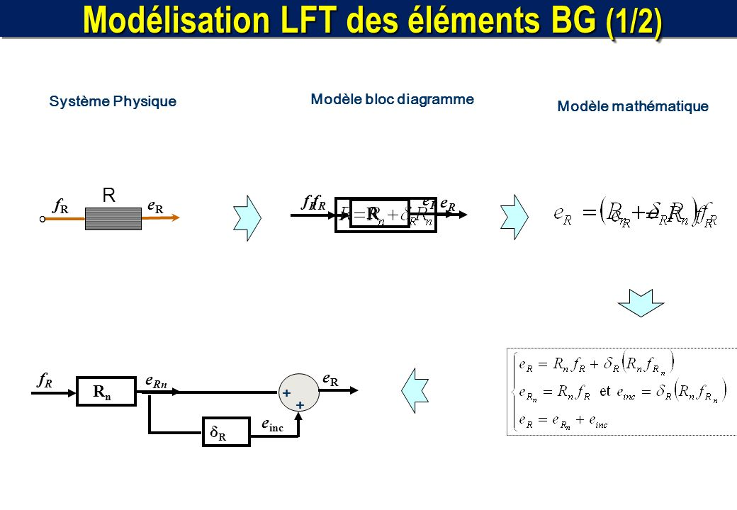 Modélisation LFT des éléments BG (1/2)