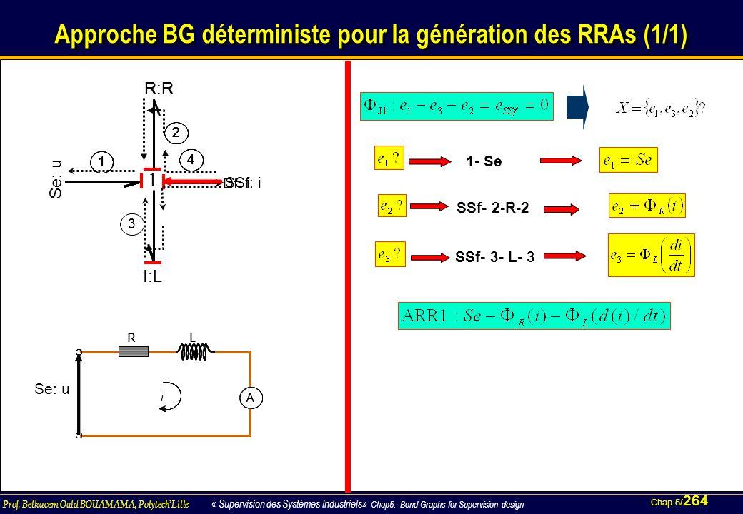Approche BG déterministe pour la génération des RRAs (1/1)