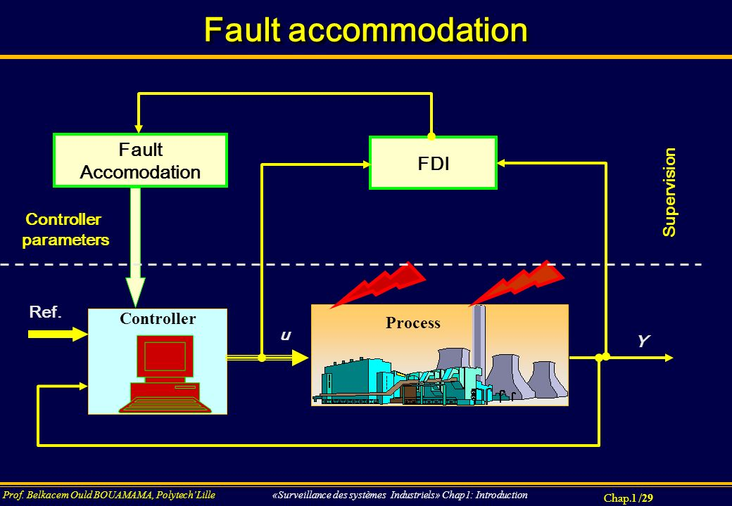 Fault accommodation Fault FDI Accomodation Supervision Controller