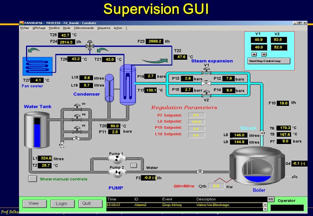 Supervision GUI