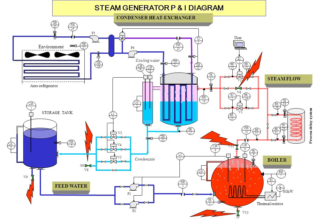 STEAM GENERATOR P & I DIAGRAM