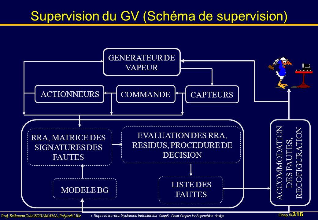 Supervision du GV (Schéma de supervision)