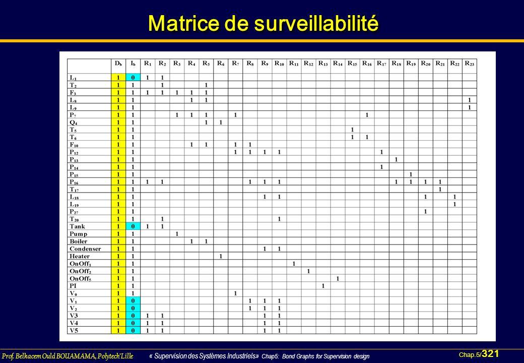 Matrice de surveillabilité