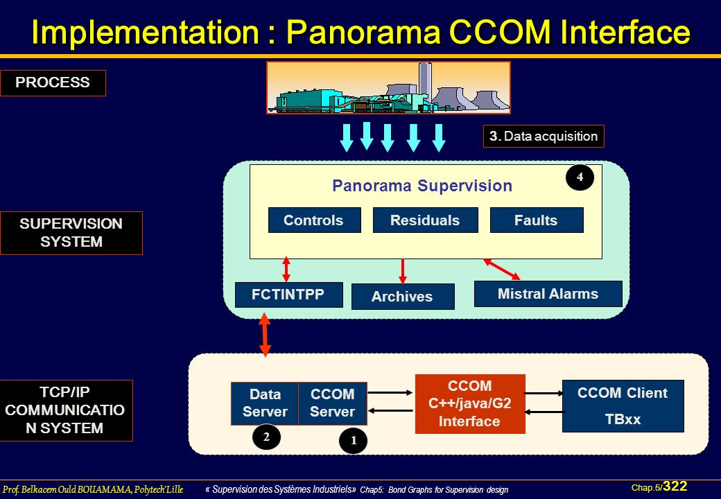 Implementation : Panorama CCOM Interface