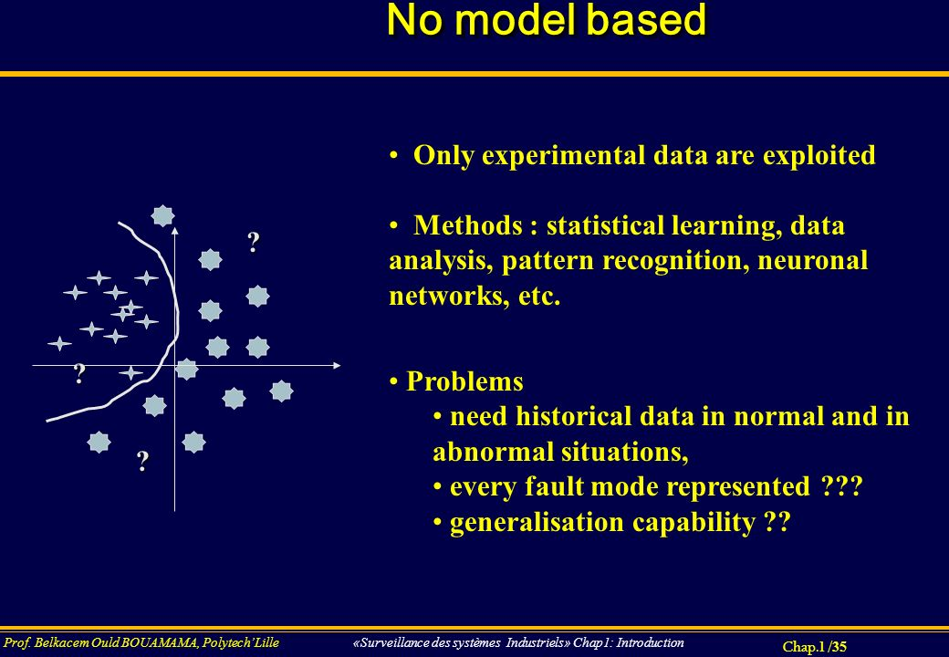 No model based Only experimental data are exploited