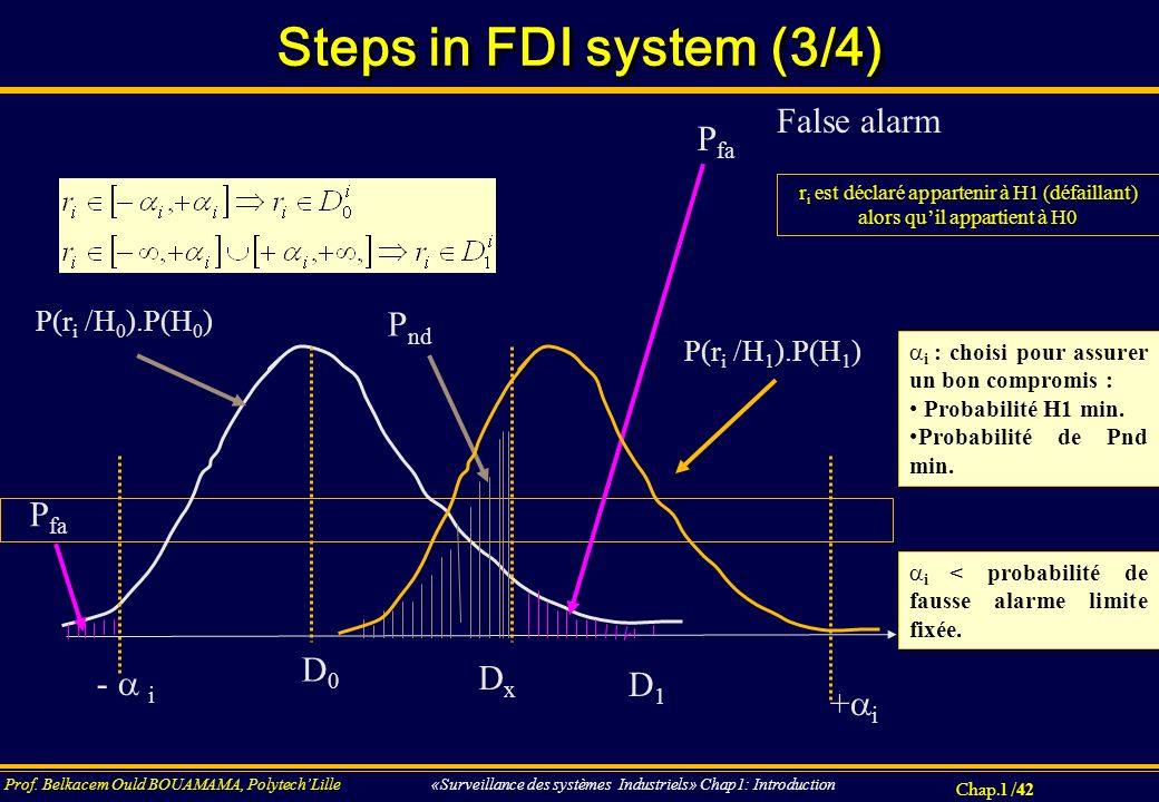 Steps in FDI system (3/4) False alarm Pfa Pnd Pfa D0 Dx -  i D1 +i