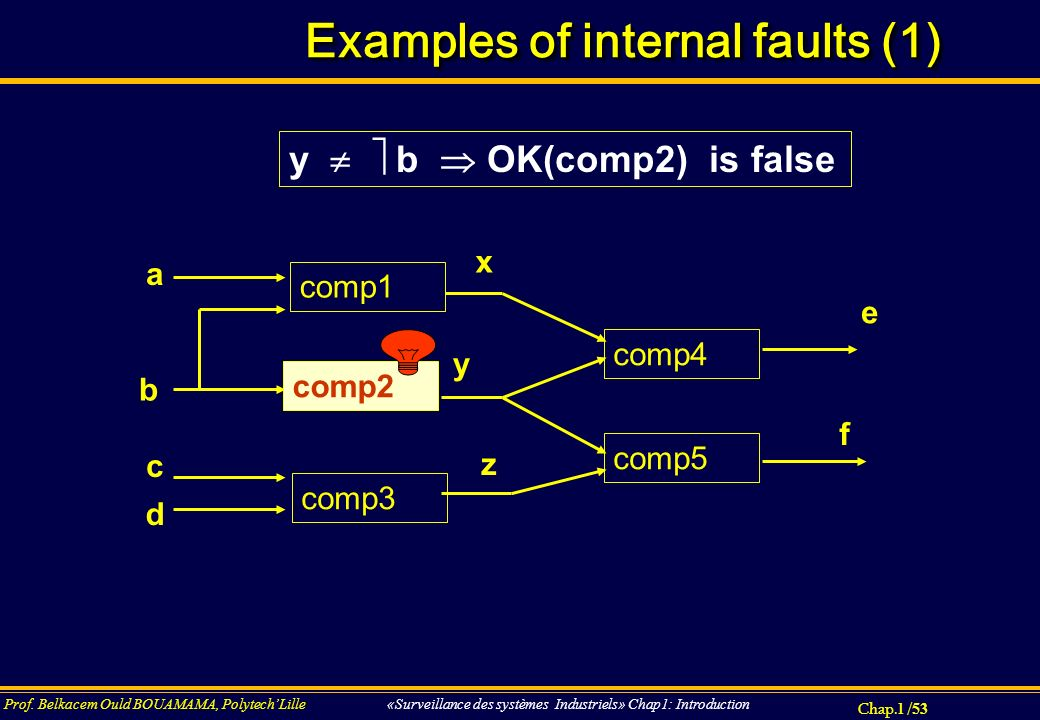 Examples of internal faults (1)