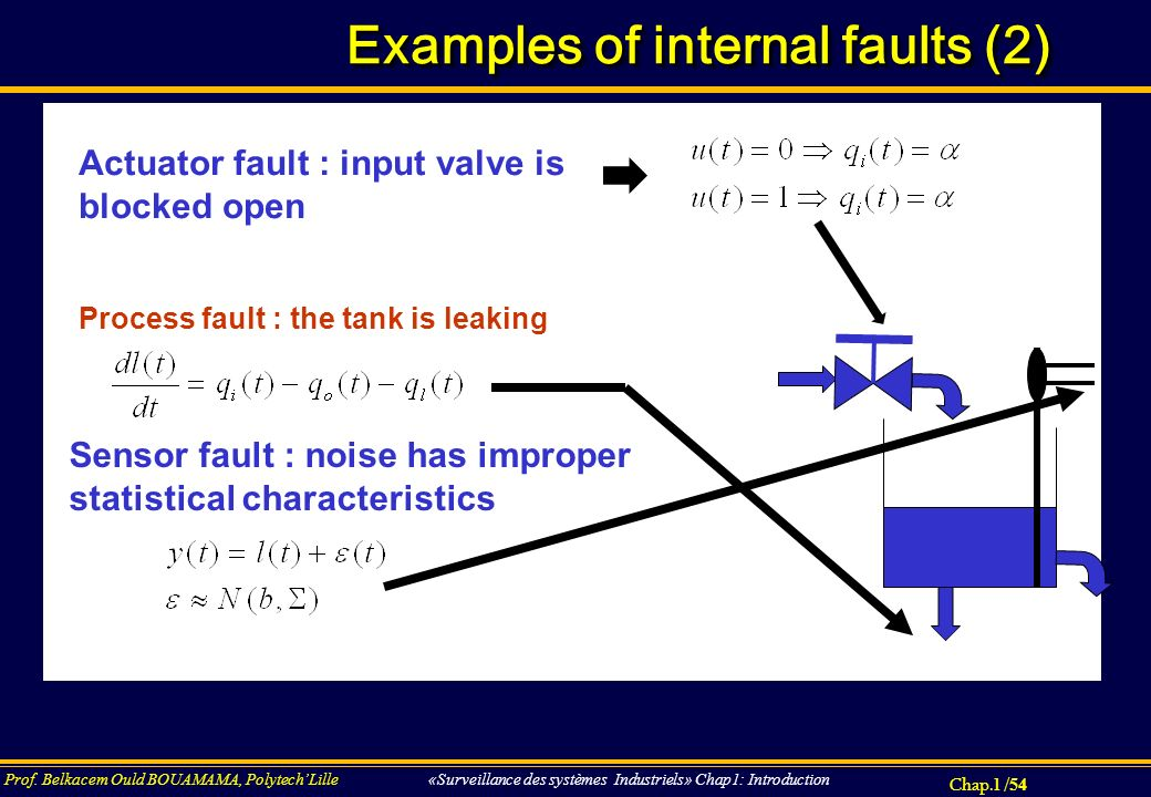 Examples of internal faults (2)