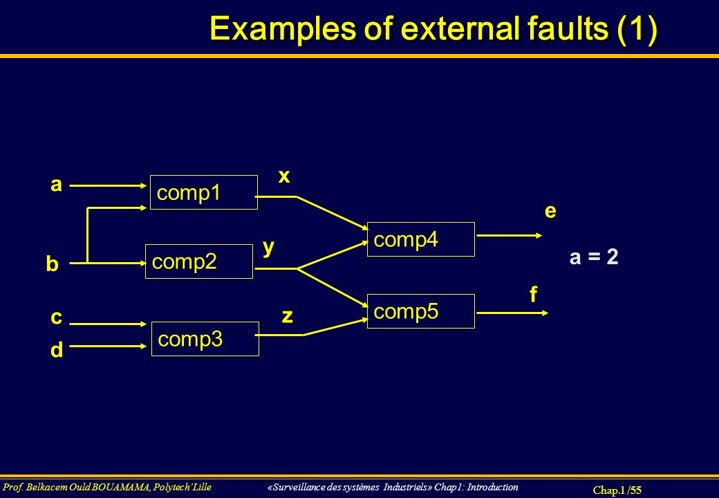 Examples of external faults (1)