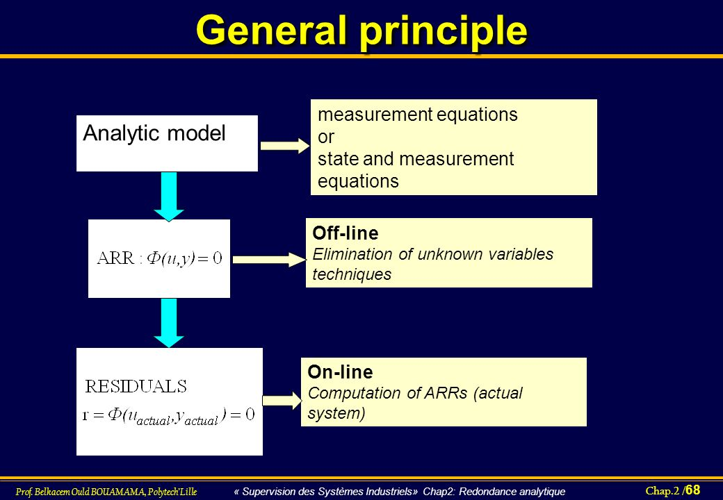 General principle Analytic model measurement equations or