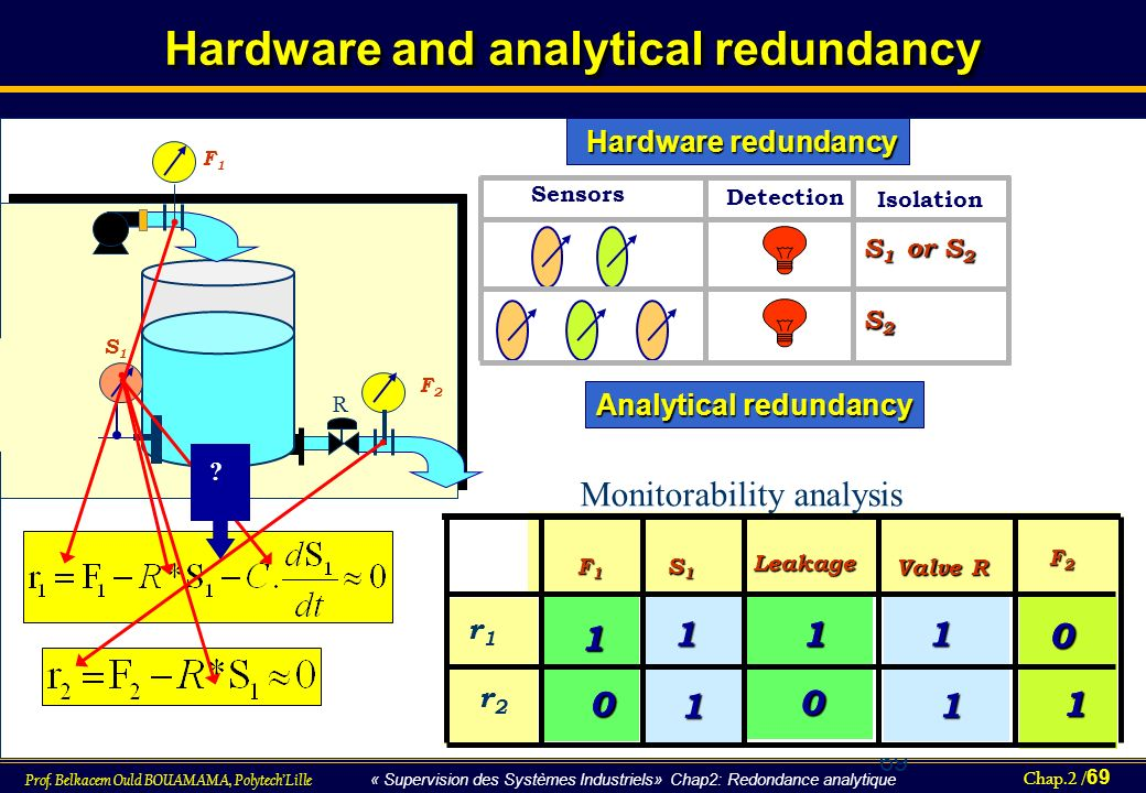 Hardware and analytical redundancy