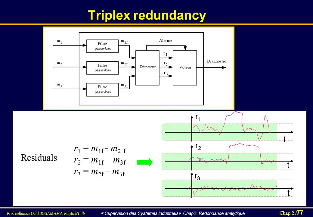 Triplex redundancy r1 = m1f - m2 f r2 = m1f – m3f Residuals