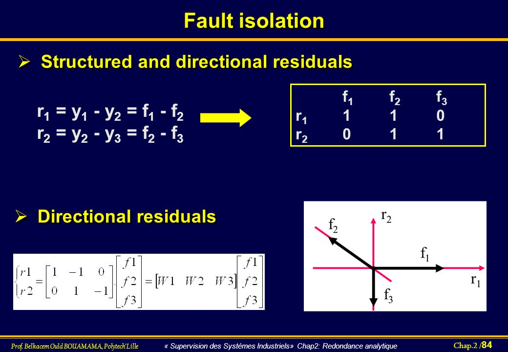 Structured and directional residuals Directional residuals