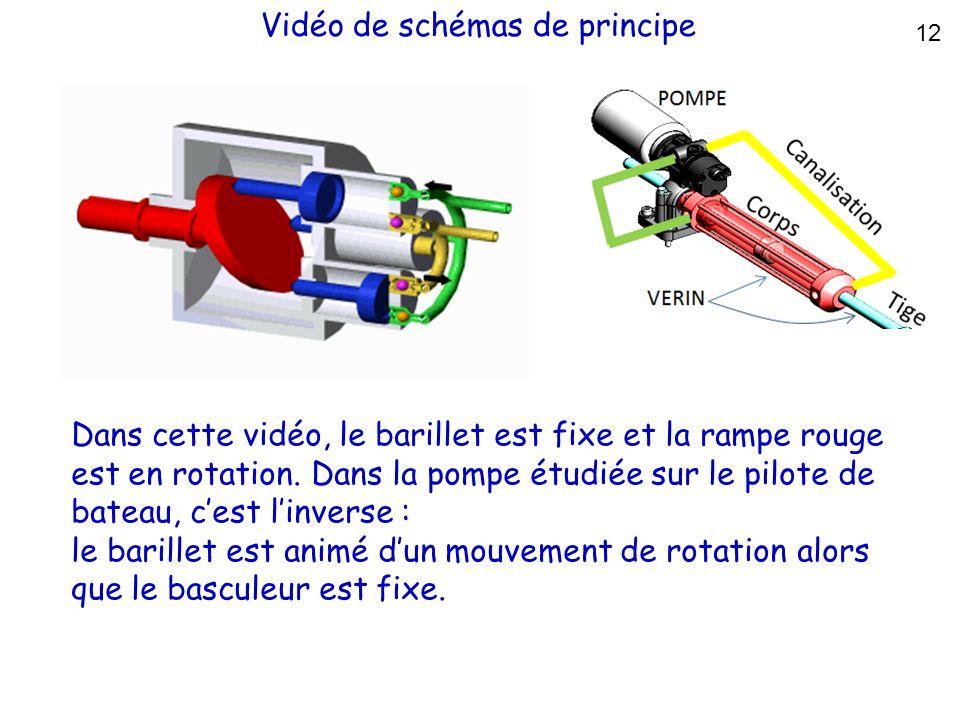 Vidéo de schémas de principe