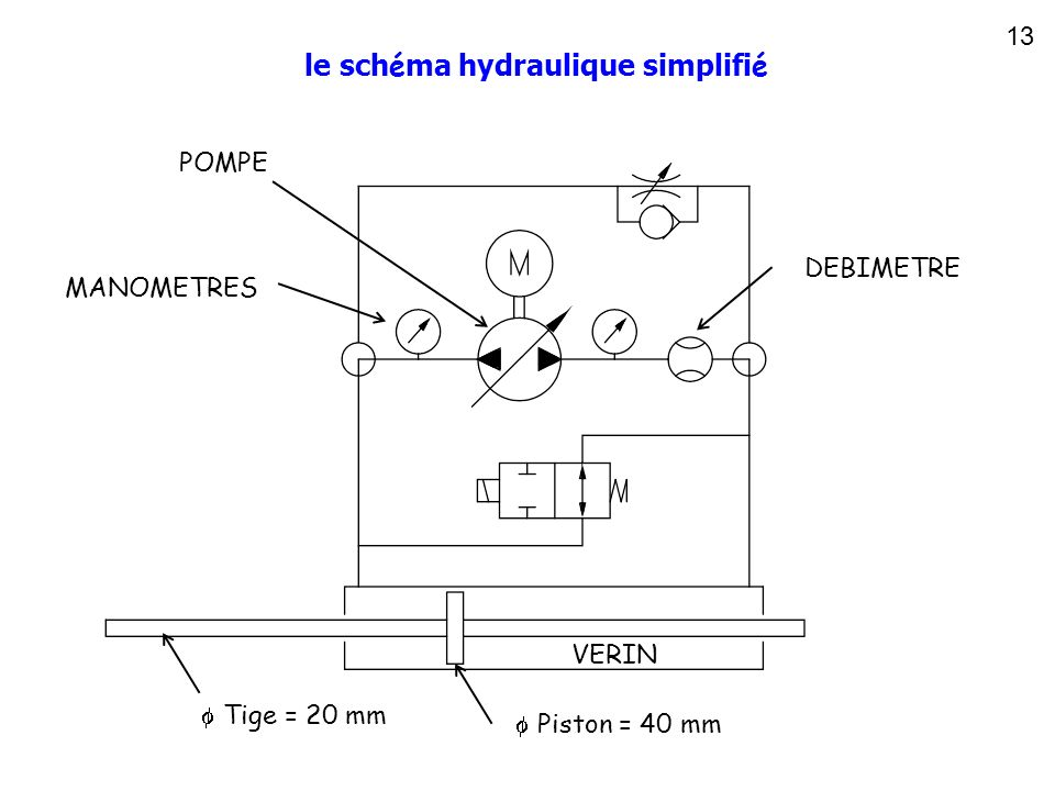 le schéma hydraulique simplifié