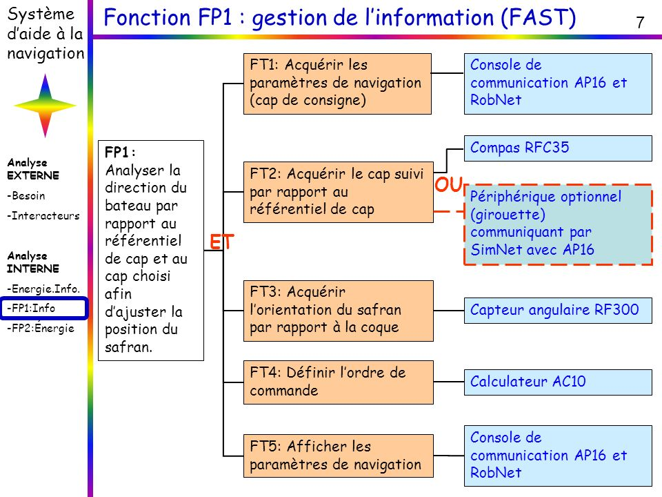 Fonction FP1 : gestion de l'information (FAST)