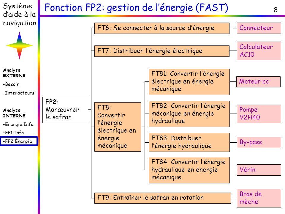 Fonction FP2: gestion de l'énergie (FAST)