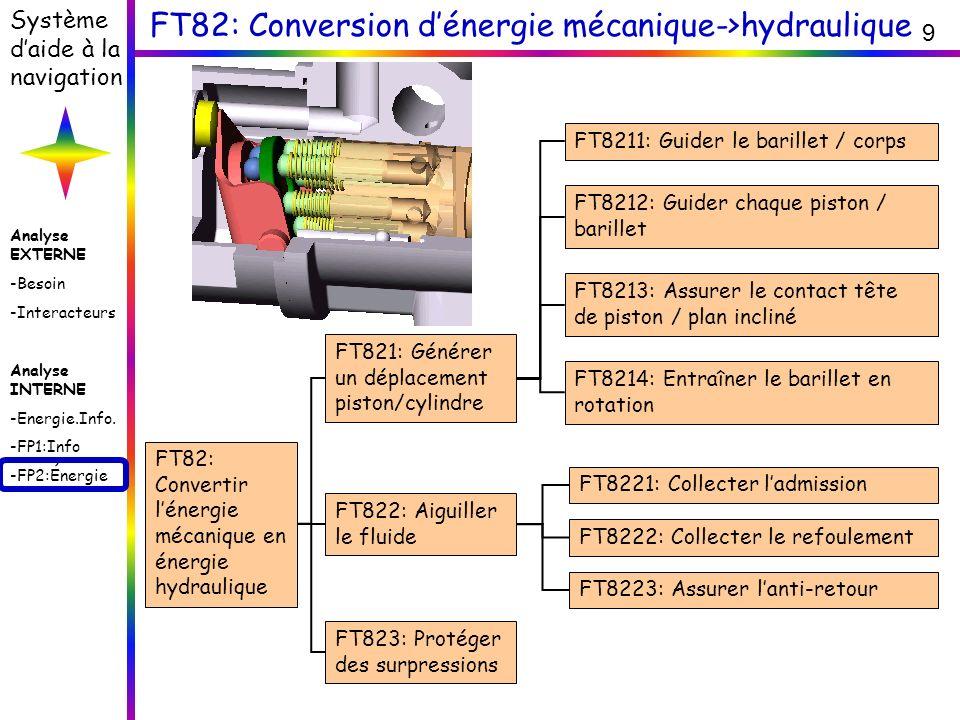 FT82: Conversion d'énergie mécanique->hydraulique