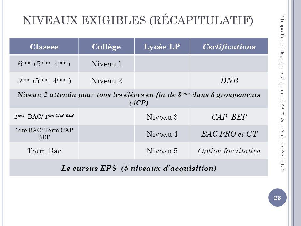 NIVEAUX EXIGIBLES (RÉCAPITULATIF)