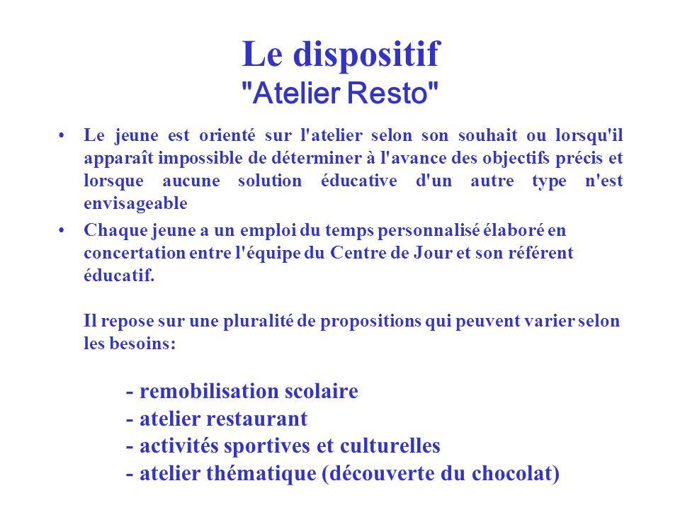 Le dispositif Atelier Resto