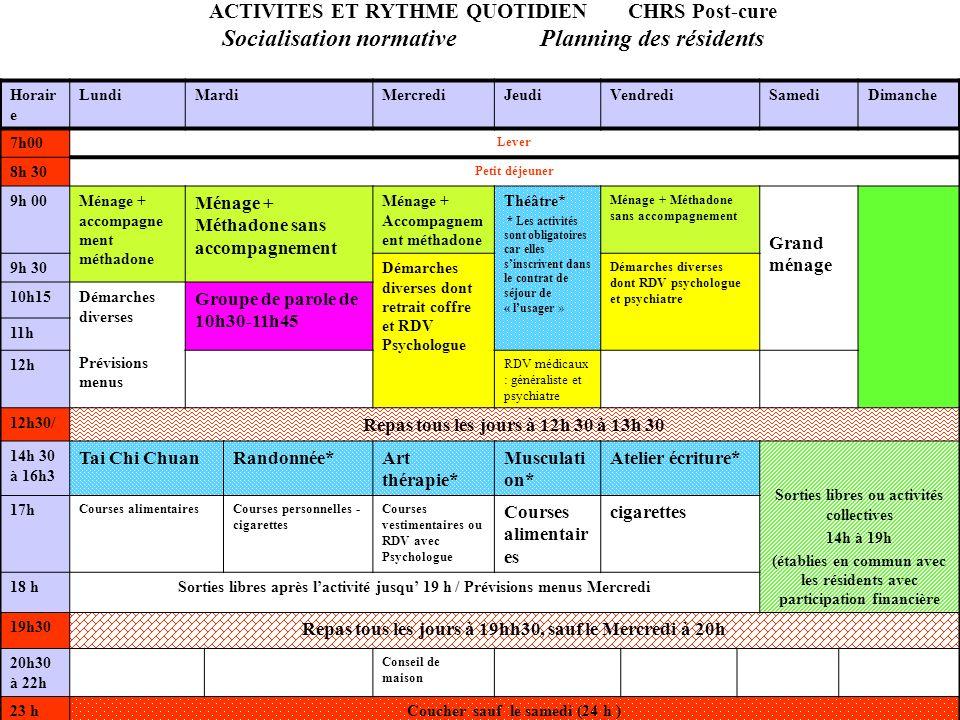 ACTIVITES ET RYTHME QUOTIDIEN CHRS Post-cure Socialisation normative Planning des résidents