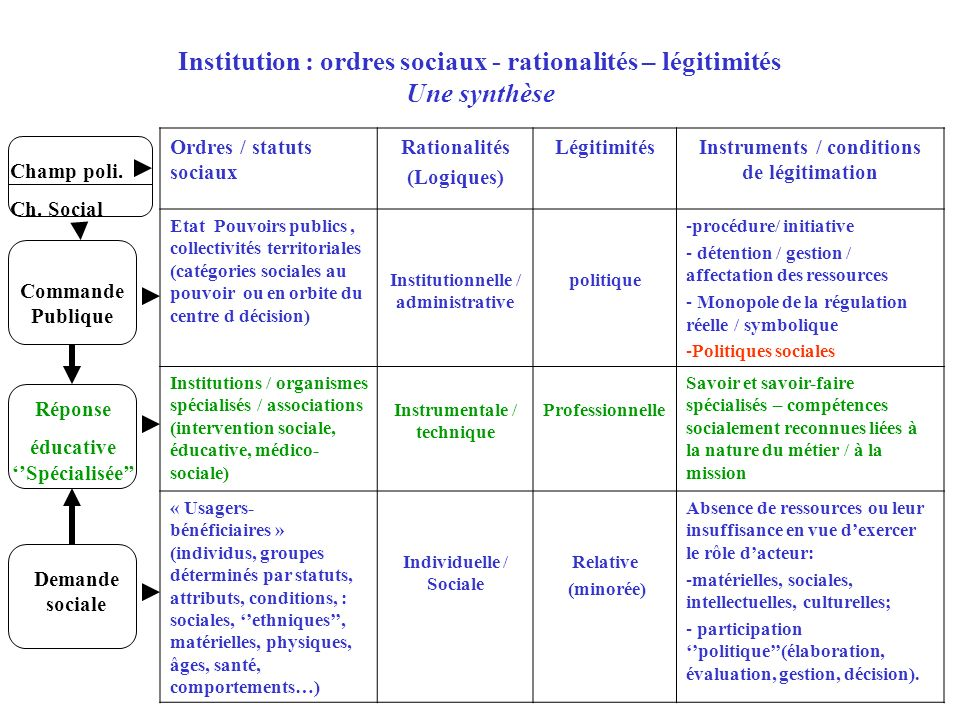 Institution : ordres sociaux - rationalités – légitimités Une synthèse
