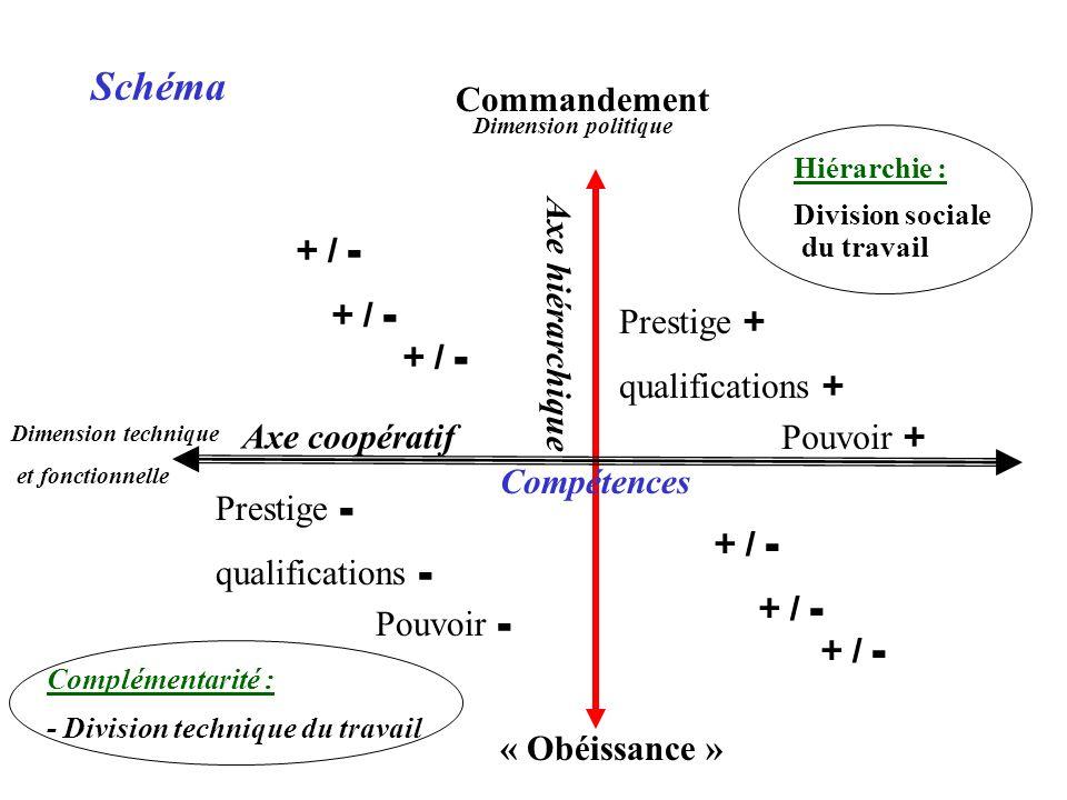Schéma Commandement + / - + / - + / - Axe hiérarchique Prestige +