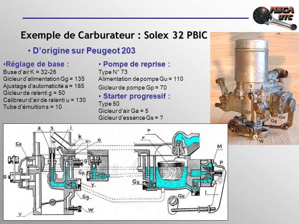Exemple de Carburateur : Solex 32 PBIC