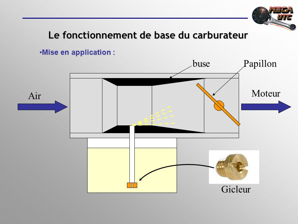 Le fonctionnement de base du carburateur