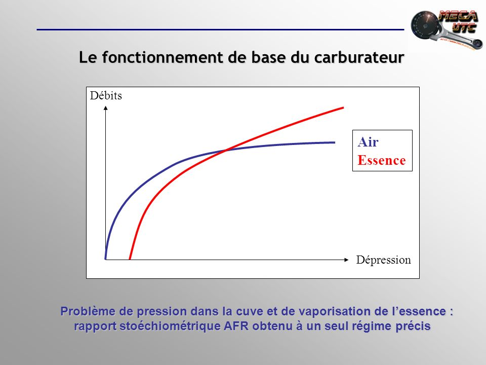 Fonctionnenent deckers