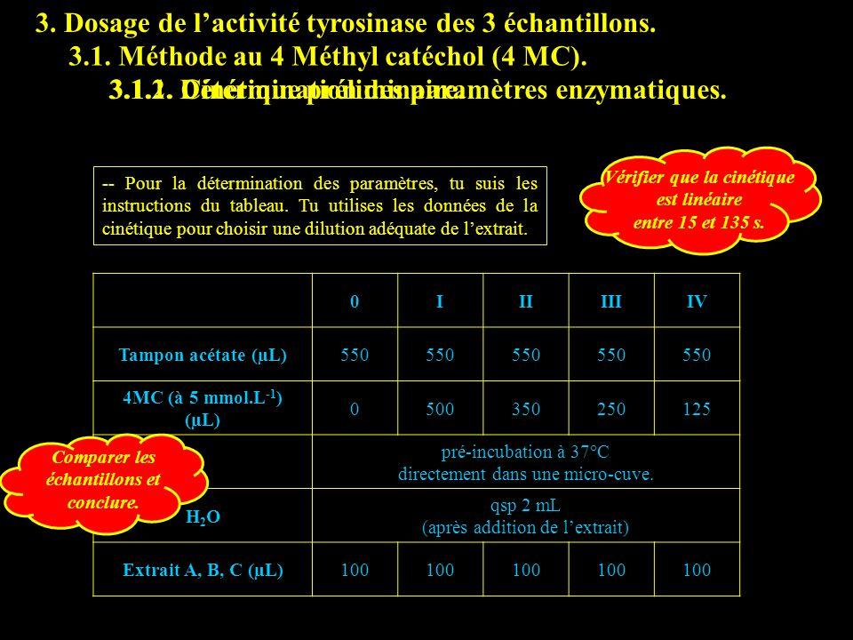 3.1.2 param enz 3. Dosage de l'activité tyrosinase des 3 échantillons.
