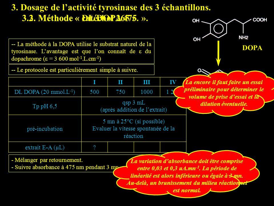 3.3 DL DOPA 475 3. Dosage de l'activité tyrosinase des 3 échantillons.