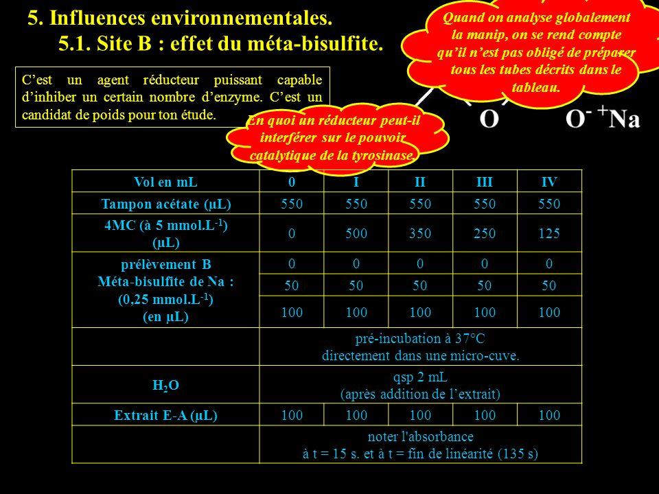 5.1 bisulf 5. Influences environnementales.