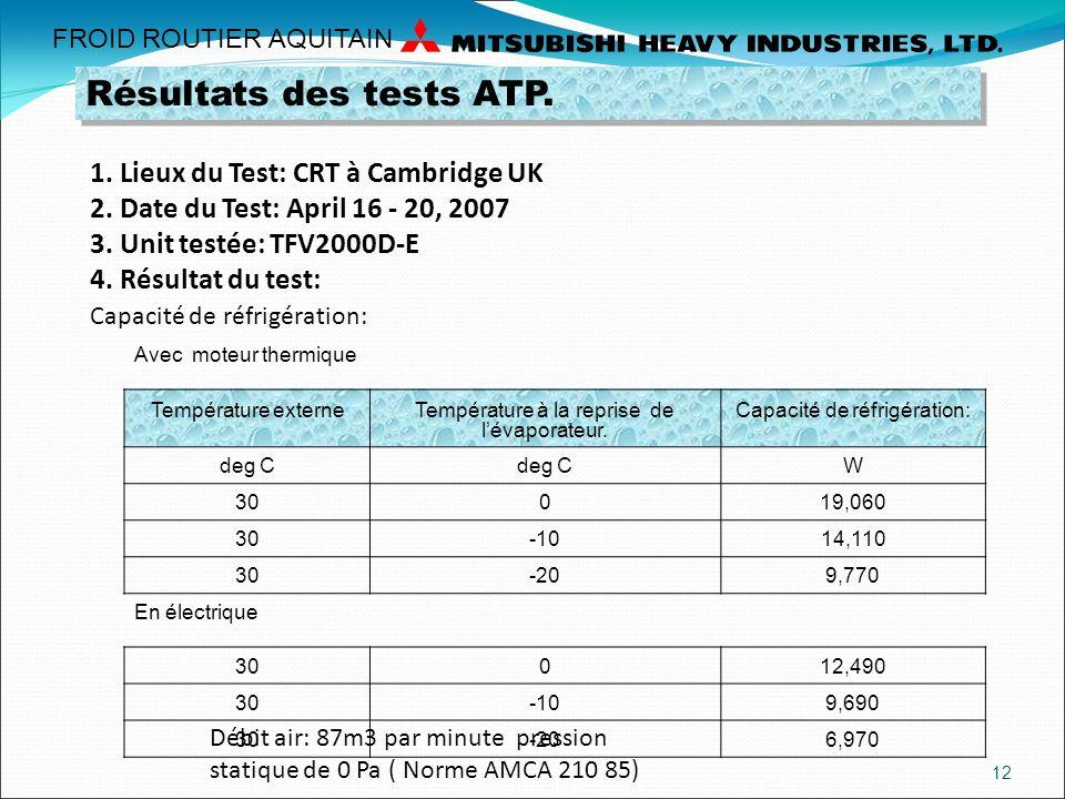 Résultats des tests ATP.