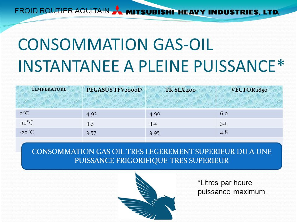 CONSOMMATION GAS-OIL INSTANTANEE A PLEINE PUISSANCE*
