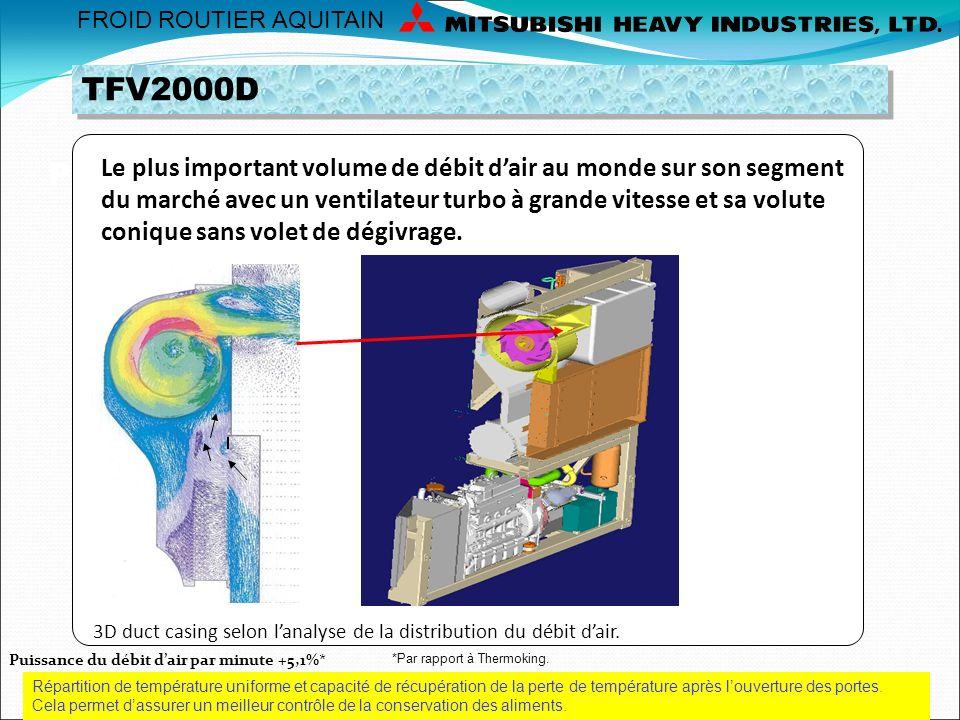 Puissance du débit d'air. TFV2000D