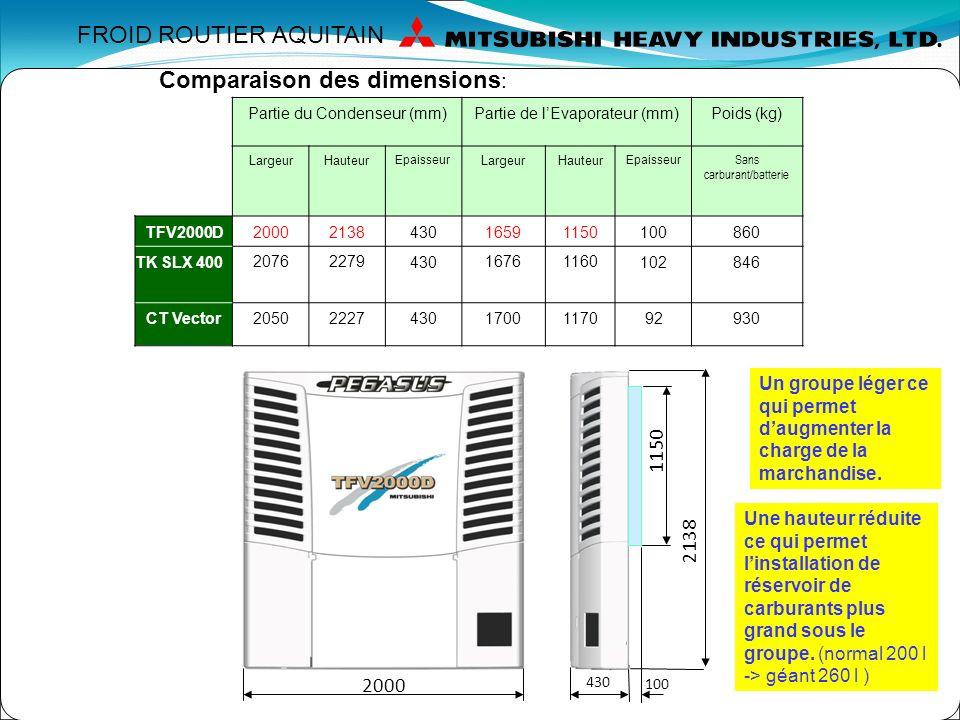 Economie d'énergie et dimensions réduites.