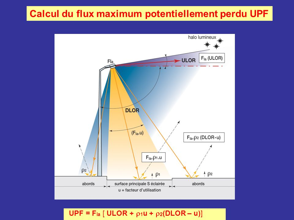 Calcul du flux maximum potentiellement perdu UPF