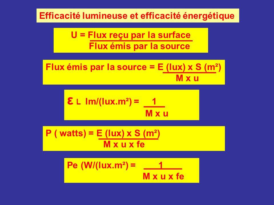 U = Flux reçu par la surface